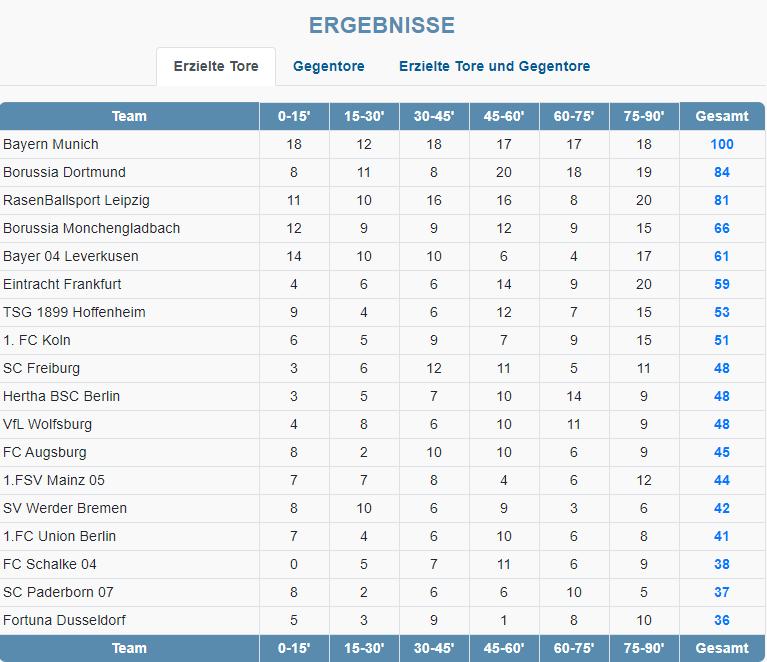 Bundesliga Torminuten