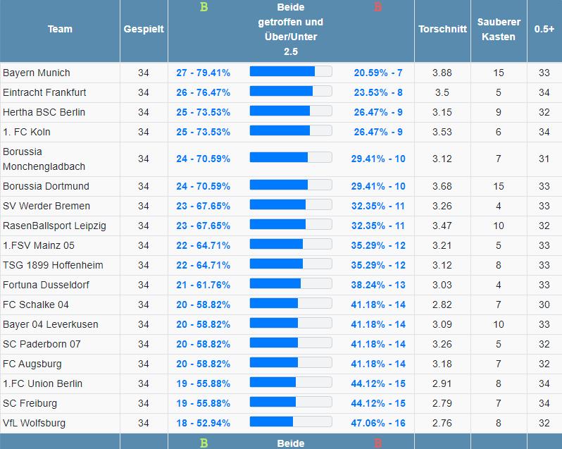 Bundesliga Über Unter